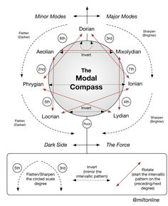 Modal-Compass.jpg (2129×2608)