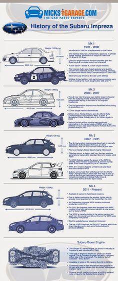 History of The Subaru Impreza plus.google.com/...
