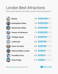 Do you know which sights attract the most of #London visitors? Check our minigraphics!