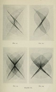 """On the harmonic curves known as lissajous figures."" Journal - Franklin Institute of the State of Pennsylvania. Geometry Shape, Sacred Geometry, Franklin Institute, Esoteric Art, Curve Design, Math Art, Abstract Sculpture, Graphic Illustration, Glass Art"