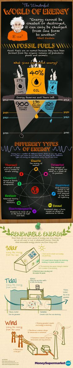 The Wonderful World of Energy ... [5 Science Infographics Everyone Should See | Visual.ly Blog]