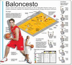 Reglamento basquetbol 2012-2013   BASQUETBOL Spanish Posters, Volleyball Tips, Basketball Rules, Coach Men, Sports Games, Olympic Games, Physical Education, Michael Jordan, Olympics