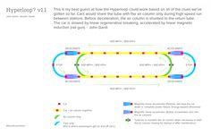 Hyperloop - Elon Musk is so damn cool!