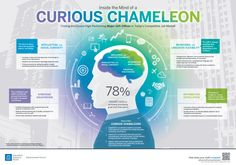Inside the mind of a Curious Chameleon | EAB