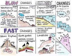 Changes to the EARTH Foldable by Science Doodles