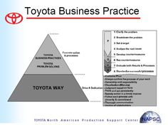 Toyota Business Practice