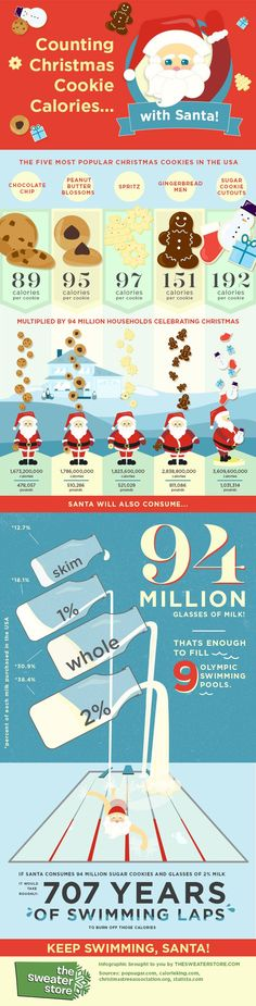 How much will Santa gain from all the cookies and milk on Christmas Eve? This much. | Fit Bottomed Eats #christmasinfographic