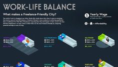 Infographic: Freelance-friendly cities http://ow.ly/F1tHY