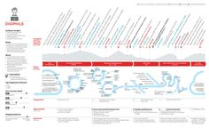 JOURNEY MAP on Behance