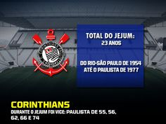 Os maiores jejuns de títulos dos 12 grandes clubes do Brasil