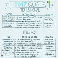 How to Plan Your Perfect Day: 14 Daily Log Layouts – Bullet Journal 101 Bullet Journal Junkies, Bullet Journal Spread, Bullet Journal Inspiration, Bullet Journals, Bullet Journal Vision Board, The Plan, How To Plan, Work Journal, Journal Layout