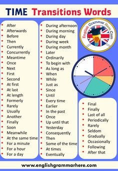 Transition Words and Definitions, Transition Words For Essays - English Grammar Here Teaching English Grammar, English Vocabulary Words, English Phrases, Learn English Words, English Language Learning, Vocabulary List, Spanish Language, English Grammar For Kids, Academic Vocabulary