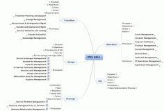 ITIL 2011 Free Mindmap