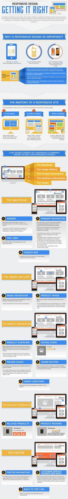 #Infografía para crear sitios con responsive | Web Bizarro