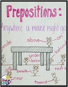 Anchor Charts These grade anchor charts reinforce concepts for reading, science, math, behavior Teaching Grammar, Teaching Language Arts, Teaching Writing, Writing Skills, Speech And Language, Teaching English, Grammar Rules, Teaching Poetry, English Language Arts
