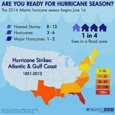 The 2014 Atlantic Hurricane Season beigins June 1st. Are you ready?
