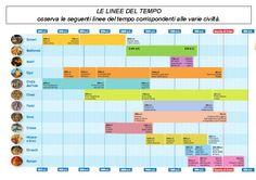Le civiltà fluviali e la linea del tempo: esercitazione per imparare a leggere le linee del tempo, inserendo le informazioni corrette in una mappa concettuale.