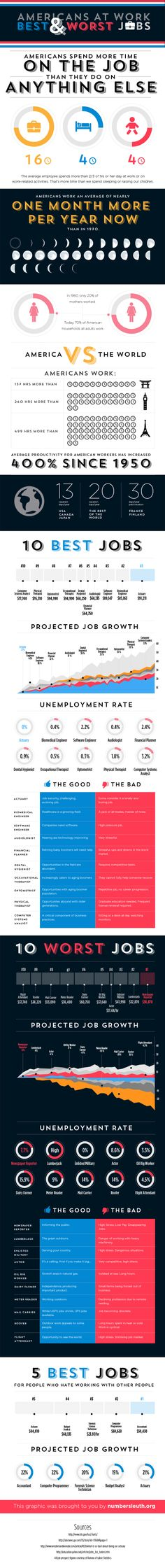 201 best infographics  career  images in 2019