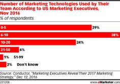 Number of Marketing Technologies Used by Their Team According to US Marketing Executives, Nov 2016 (% of respondents) Digital Marketing Strategy, The Marketing, Social Media Marketing, Marketing Technology, Marketing Automation, Online Income, Ecommerce, Nov 2016, Software