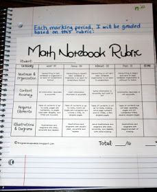 Middle School Math Madness!: Grading Interactive Notebooks
