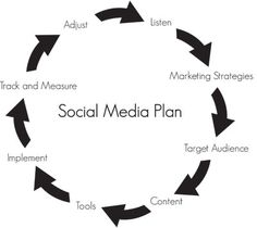 The 7 Habits of Highly Effective Social Media Marketers