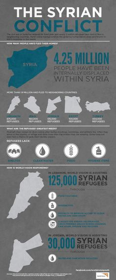 This infographic gives a basic understanding of the displacement of Syrians. It shows the large numbers who have fled or been displaced along with their needs to survive. It also shows a couple countries that are providing this support to Syrian refugees. Children Of Syria, Syria Crisis, Ap Human Geography, Syrian Refugees, Syrian Christians, Syrian Civil War, Refugee Crisis, Political Science, Geography