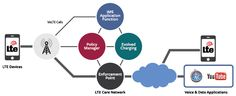 Information technology: Voice over LTE