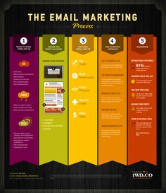 This infographic provides information for what are the best email marketing methods. It provides step by step information for the email marketing process and what is the best way to target your readers. E-mail Marketing, Marketing Digital, Best Email Marketing, Marketing Website, Marketing Process, Business Marketing, Content Marketing, Internet Marketing, Online Marketing
