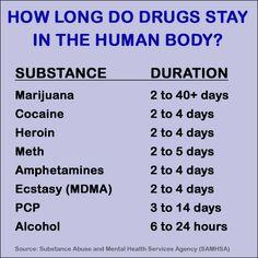Hier staat beschreven hoelang de drug in je lichaam blijft, het effect is terug te zien bij de drugsverslaafden in de verslavingszorg.