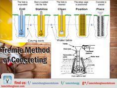 Tremie Method of Concreting