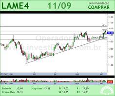 LOJAS AMERIC - LAME4 - 11/09/2012 #LAME4 #analises #bovespa