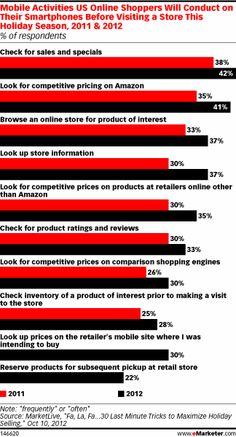 Cost comparisons are one of the most favored uses of smartphones by shoppers. The largest percentage of respondents, about four in 10, said they would use smartphones to search for sales and other specials before entering a store. Almost the same percentage said they would use smartphones to check prices on Amazon and make sure they were getting a good deal.