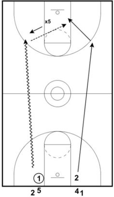 Basketball teams that play effective transition defense have a huge advantage because they are able to slow down or stop the other team's fast break offense. This article explains in detail three very effective drills that will help your team play more solid transition defense.