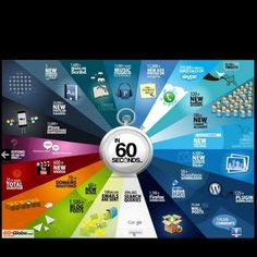 Social Media in 60 seconds