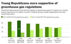 Young Republicans are far more likely to support limiting greenhouse gas emissions than their older counterparts