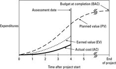 Monitoring planned value, earned value, and actual cost.