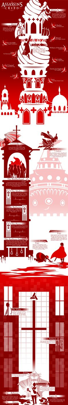 Assassin's Creed Infographic. Topic: video game, gamer, illustration