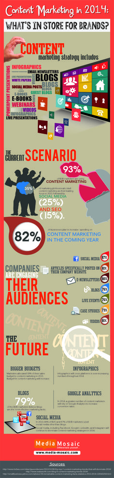 Content marketing is a latest marketing strategy to stay connected with their consumers. We use the content marketing for boosting the brand awareness.  http://www.media-mosaic.com/blog/travel/content-marketing-how-its-going-to-be-in-2014/