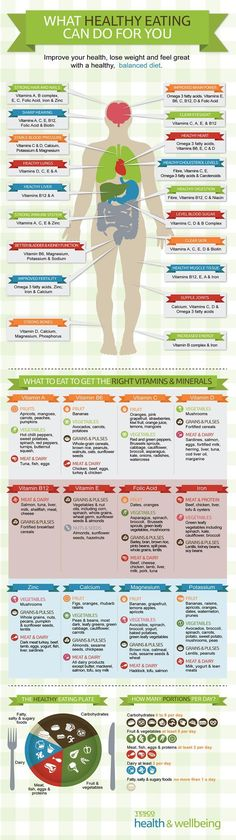 Infographic on what vitamins and minerals are good for your body.: