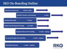 seo on-boarding outline: how to maximize the value of a new seo client going on-board