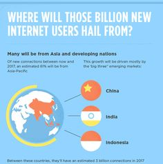 """(7 of 10: sources on slide 10)  The Next Billion Internet Users: What Will They Look Like  """"Where will those billion new Internet users hail from? Many will be from Asia and developing nations. Of new connections between now and 2017, an estimated 61% will be from Asia-Pacific. This growth will be driven mostly by the 'big three' emerging markets: China, India, and Indonesia.""""  Creator: www.internetserviceproviders.org"""