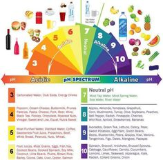 Health & nutrition tips: Alkaline & Acidic Foods Chart - The pH Spectrum Health And Nutrition, Health And Wellness, Health Fitness, Workout Fitness, Nutrition Tips, Nutrition Chart, Health Diet, Nutrition Classes, Health Products