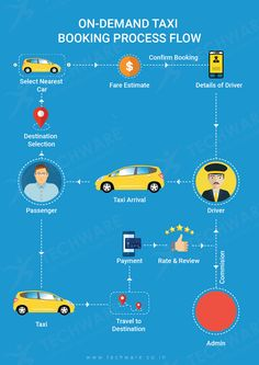 11 Best Taxi Business Solutions images in 2018   Taxi, Taxi app, Uber