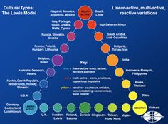 The Lewis Model Explains Every Culture In The World (!) - Business Insider - I find this chart FASCINATING!!