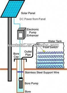 I think a solar powered water pump will be use full to us because we will be having solar panel. What solar powered water pump does is it powers your well pump, and uses no fuel and using sun to power the pumps while the sun is shining. Bombeo Solar, Solar Roof, Solar Energy Panels, Best Solar Panels, Casa Bunker, Solar Powered Water Pump, Alternative Energie, Solar Projects, Energy Projects
