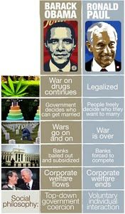 Ron Paul v.s Obama -- It's no wonder that Ron Paul has so much confidence in himself, he's amazing. Bail Out, Ron Paul, War On Drugs, Southern Girls, Political Views, Social Issues, Got Married, Obama, Socialism