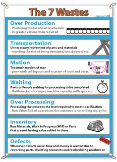 7 Wastes of Lean Manufacturing Posters and Banners