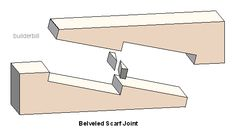 Woodwork, Framing Scarf Joints, wood joints Excelent site of building tips