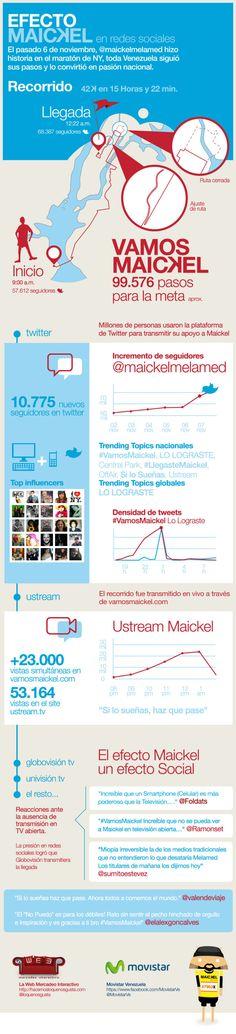 El efecto Maickel en las redes sociales #infografia #infographic #socialmedia