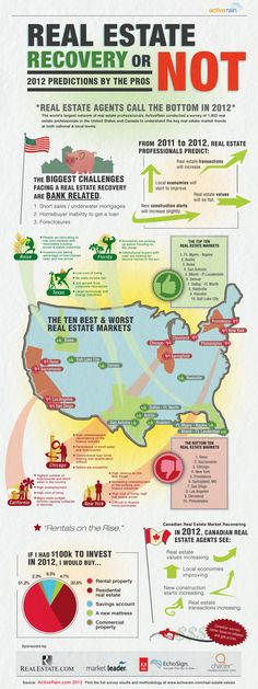 The largest real estate social network ActiveRain Corp surveyed 1,835 real estate agents and real estate brokers in the US and Canada to understand